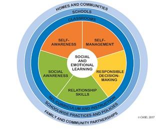Why Harmony Sel Education Program Sanford Harmony